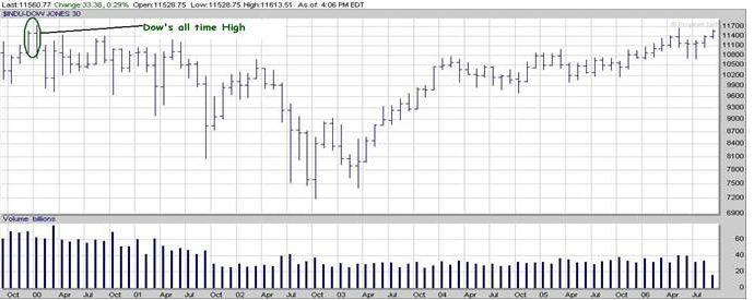 DOW chart 2006