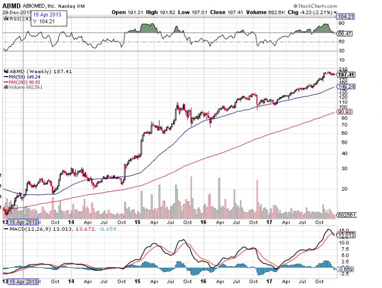 Stock market Insanity chart