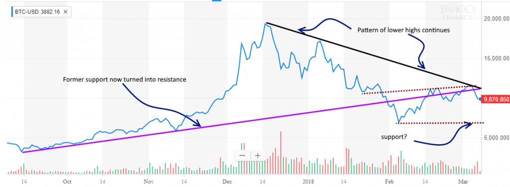 Bitcoin Bull Stock Market Dead?